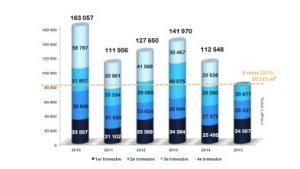 Bureaux Lille - Les résultats du 3ème trimestre 2015