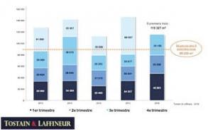 Bureaux Lille - Un 3ème trimestre record