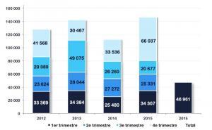 Métropole Lilloise - Bureaux : Un premier trimestre record et en progression (+37%) Et ce n'est pas fini.