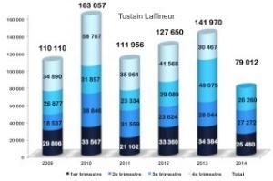 Bureaux à Lille : Au 3ème trimestre 2014, la demande placée en bureaux reste dans la continuité de ce début d'année