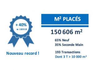 Bureaux Lille La demande placée à Lille Métropole au 1S2019 bat tous les records : 150 606 m2 soit + 40 %