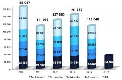 Bureaux Lille - Résultats du 1er Trimestre 2015 - Début d'année prometteur