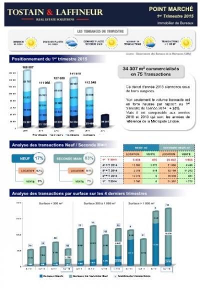 Bureaux Lille - Résultats du 1er Trimestre 2015 - Point marché trimestriel