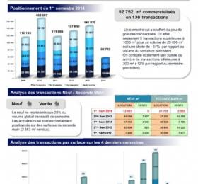 Bureaux Lille Location vente Etude de marché 1er semestre 2014