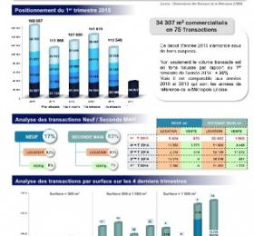 Bureaux Lille - Etude de marché trimestrielle 1er trimestre 2015