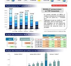 Etude de marché Bureaux Lille 1er semestre 2015